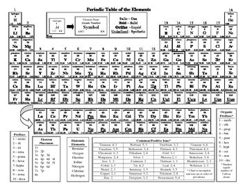 Polyatomic Ions Chart Worksheets Teaching Resources Tpt