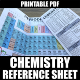 Periodic Table of Elements and Chemistry Reference Sheet