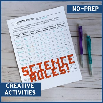 Chemistry Review Coloring Pages Editable By Mrs