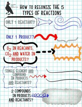 Chemistry Riddles / Puns