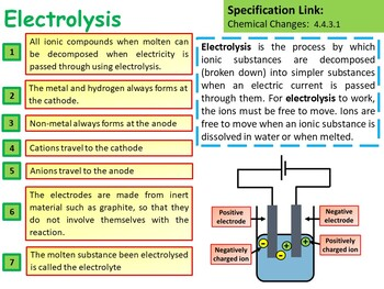Chemistry (Science) Electrolysis Lesson