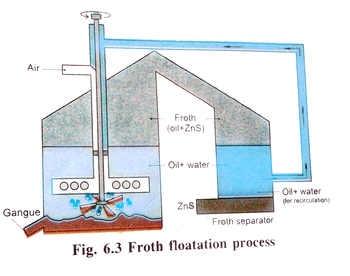 Chemistry Song  - Froth Floatation (part 1)