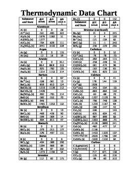 Chemistry - Thermodynamic Data Chart