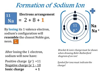 Chemistry Unit - Ionic Bonding, Cations, Anions