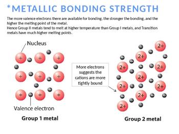 CHEMISTRY NOTES ON METALLIC BINDING