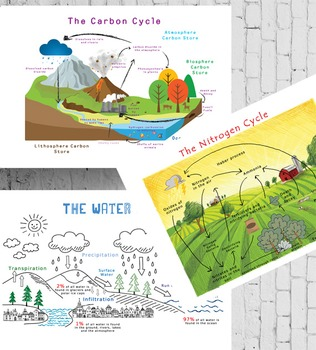 Chemistry Cycles Posters