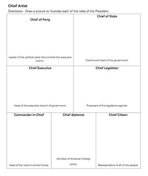 Chief Artists (Roles of the President) VA Civics & Economics SOL CE. 6 d
