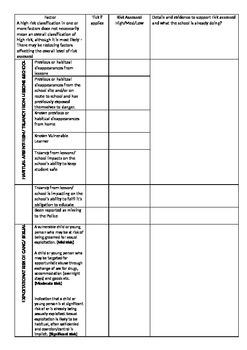 Child Protection & Safeguarding Risk Assessment/ Checklist
