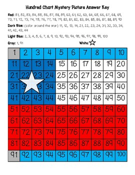 Chile Flag Hundred Chart Mystery Picture with Number Cards