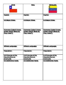 Chile, Venezuela, and Peru Project