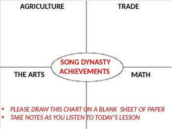 China: Song Dynasty Achievements