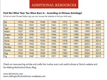 Chinese Astrology Chart  (What Lunar Year Is It?)