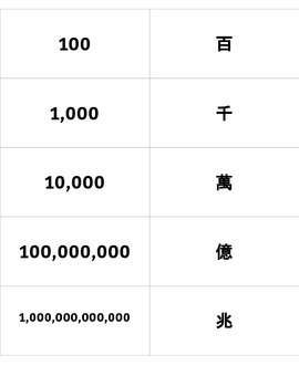 Chinese Numbers Flashcards, 1 to 10 to a Trillion, 中文數字單字卡