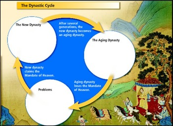 Chinese Dynastic Cycle Intro Activity