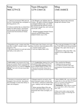 Chinese Dynasty Chart  Graphic Organizer  7.3.1, 7.3.2, 7.2.3, 7.3.4