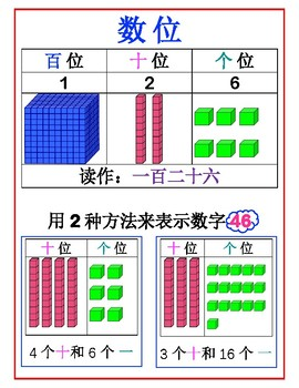 Chinese Math Anchor Chart-Place Values 中文数学-数位