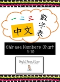Chinese Numbers Chart 1-10