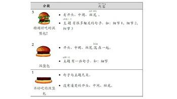 Chinese Paragraph Writing Hamburger Style with PPT 汉堡包写作课件及练习纸