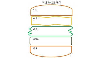 Chinese Paragraph Writing Hamburger Style with PPT 汉堡包写作课件及练习纸