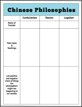 Handout, Worksheet, & Postcard Activity-Confucianism (Confucius)/Daoism/Legalism