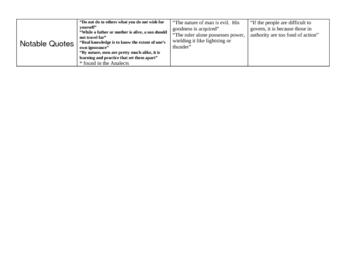 Chinese Philosophies - Confucian, Legalist, Daoist - Chart