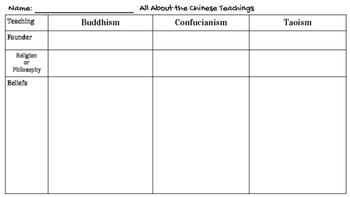 Chinese Teachings Chart