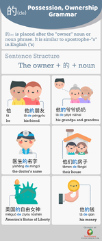 Chinese grammar infographic - Possession, Ownership 的 de Grammar