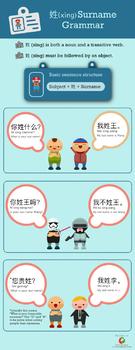 Chinese grammar infographic - Surname Grammar 姓 xìng