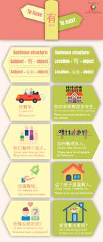 Chinese grammar infographic - To have, to exist 有 yǒu Grammar