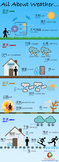 Chinese vocabulary infographic - All About Weather Vocabulary