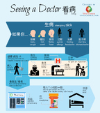 Chinese vocabulary infographic - Seeing Doctors Vocabulary