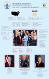 Chinese vocabulary infographic - The 58th Presidential Ina