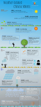 Chinese vocabulary infographic - Weather-Related Chinese Idioms
