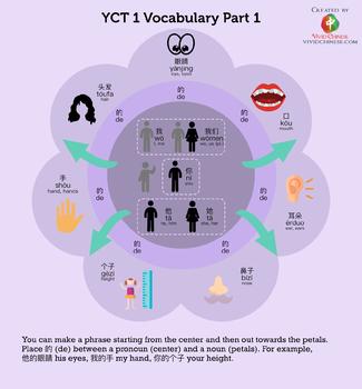 Chinese vocabulary infographic - YCT 1 Vocabulary (Part 1)