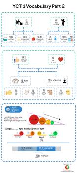 Chinese vocabulary infographic - YCT 1 Vocabulary (Part 2)