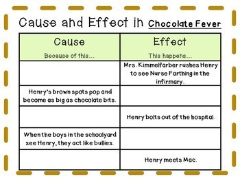 Chocolate Fever by Robert Kimmel Smith: A Complete Novel Study!