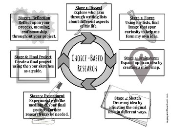 Choice-Based Research Chart