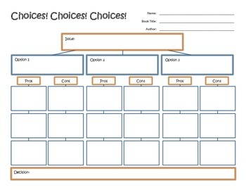 Choices - Pros and Cons