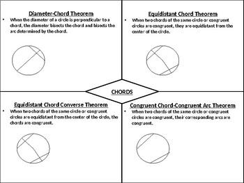 Chord Theorems Graphic Organizer
