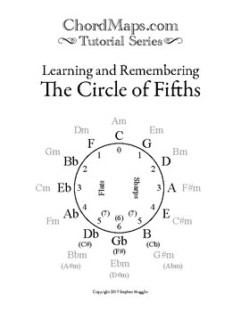 ChordMaps Tutorial Series - Learning and Remembering the Circle of Fifths