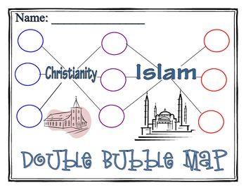 Christianity vs. Islam Compare/Contrast Double Bubble Map