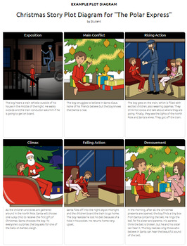 Christmas Classroom Activities: Around the World, Your Traditions, Plot Diagram