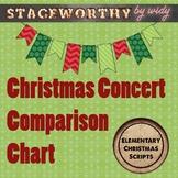 Christmas Concert Comparison Chart for Original Christmas Play Scripts