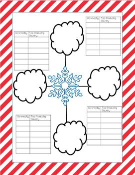 Christmas International Commodities Worksheet