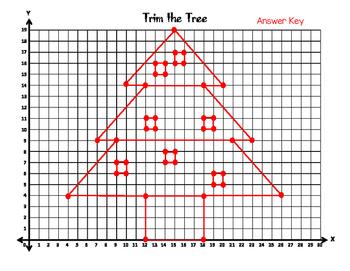 Christmas Tree Coordinate Graph