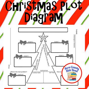 Christmas Tree Plot Diagram Graphic Organizer Template By Kern