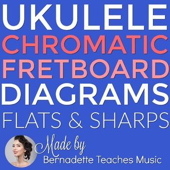 Chromatic Notes Ukulele Diagrams