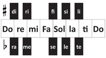 Chromatic Solfege Chart (keyboard style)