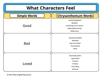 Chrysanthemum Character Traits and Emotions in Plain English