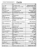 Chumash Parshas Lech Lecha Perek Chapter 15 Translations Teitch Sheets